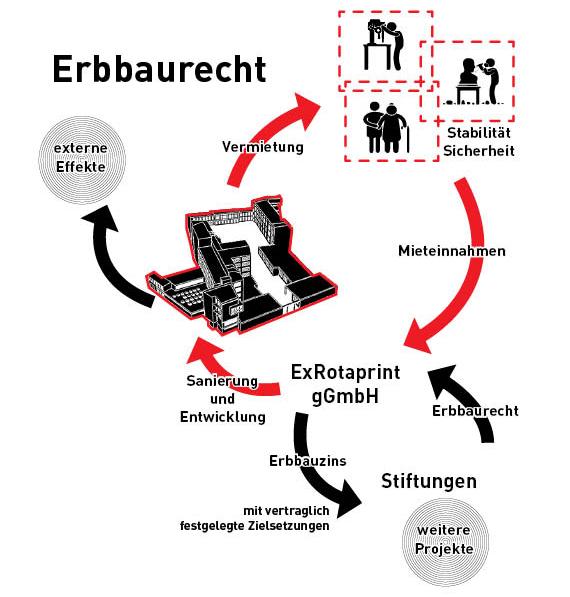 Finanzierung_ExRotaprint